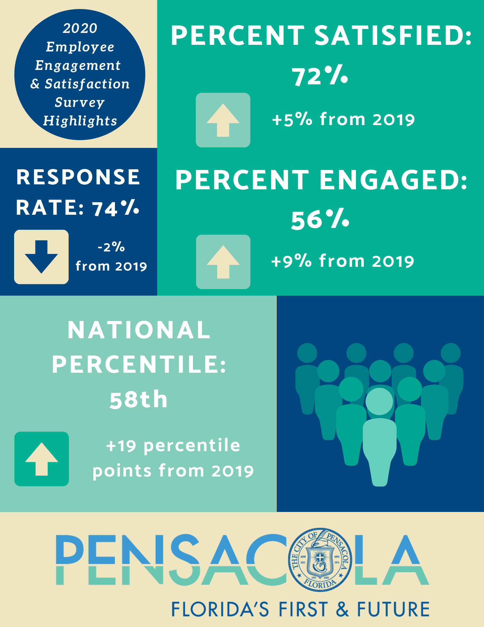 Employee Engagement Survey summary